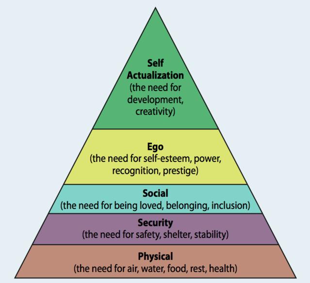 Maslow's Hierarchy of Needs.Source: Neel Burton